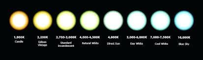 Led Lamp Color Temperature Chart Lamp Temperature Mdsco Co