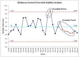shewhart control charts xmr control charts excel