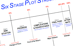 Screenplay Structure Chart Story Structure 10 Simple Keys To Effective Plot Structure