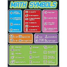Math Symbols Chart