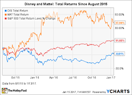 Better Stock Buy Now Walt Disney Co Vs Mattel The