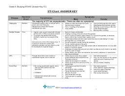 Std Chart Answer Key Teaching Sexual Health