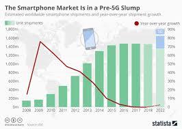 Chart The Smartphone Market Is In A Pre 5g Slump Statista