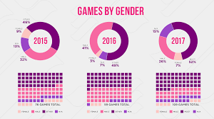 Videogame Statistics The Evolution Of Women In Video Games Continues At E3 2017
