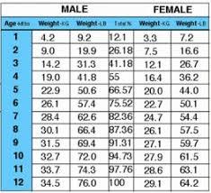 Akita Weight And Growth Chart Akita Weight Chart 2019