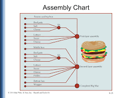 Example Of Assembly Chart Processes And Technology Ppt Video Online Download