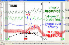 Polygraph Chart Definition Axciton Systems Inc