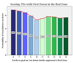 A Closer Look At Touchdowns In The Red Zone Football Outsiders