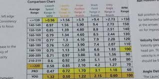 Bowling Average Chart Jeff Richgels 11thframe Science Shows Why Jason Belmonte