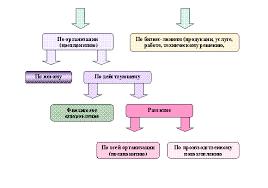 Экономика предприятия Бизнес план организации курсовые дипломы  Бизнес план организации