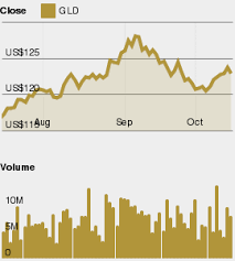 Charts And Data Usa Spdr Gold Shares Gld Bringing The