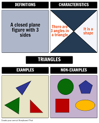Frayer Model Directions Frayer Model For Triangles Storyboard By Natashalupiani