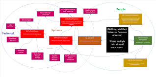 Food Company Product Tree Diagram Food Safety And Quality Assurance Career Path Options