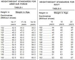 Army Height Weight Chart New Military Weight Chart Elegant