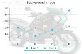 Drawing Graphs In Php Or Html Stack Overflow
