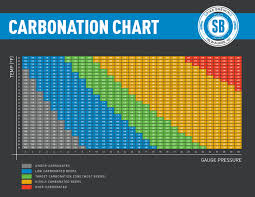 Co2 Pressure Temperature Chart Psi Carbonation Chart Spike Brewing