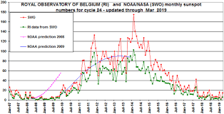 Solar Cycle Chart Solar Cycle 24 Monthly Sunspots Update Errors In Ipcc