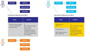 The combining of these two bitcoin scripts takes place in two stages. Relevance Of Locking Unlocking Scripts During Bitcoin Transaction Validation Lti Blogs