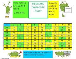Free Amazing Elementary Math Charts Classroom Ideas