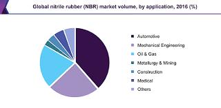 Nitrile Price Chart Nitrile Butadiene Rubber Nbr Market Size 2018 2025