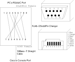 rs232 pinout wire color images db9 pin configuration pinout together rj11 rs232 pinout on db9 to m12 wiring diagram
