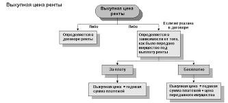 МосРента договора пожизненной ренты Выкупная цена ренты схема