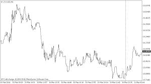 Bitcoin Exchange Chart History Bitcoin Chart Litecoin Price Chart History Ltcusd Exchange