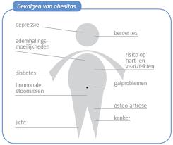 Overgewicht obesitas