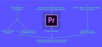Video Editing Workflow Chart 3 Ways To Work With Proxies In Premiere Pro Frame Io Insider