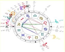 My Birth Chart The Stellium In The 12th House Is Kinda