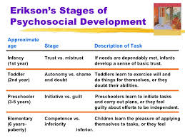 Child Development Stages Chart 0 16 Years Ch4 Ppt