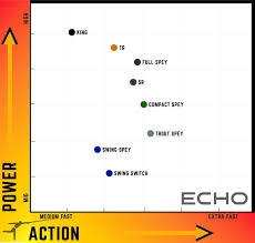 Exhaustive Echo Switch Rod Line Chart 2019