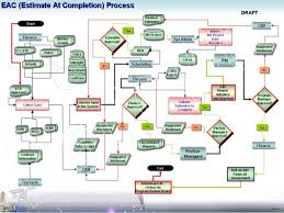 process flow diagram visio wiring diagram mega