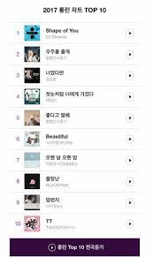 Naver Music Chart Chart Naver Music 2017 Top 10 Longest Running Songs Pwf