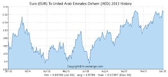Euro 5 Year Chart Euro Eur To United Arab Emirates Dirham Aed On 31 Dec 2016