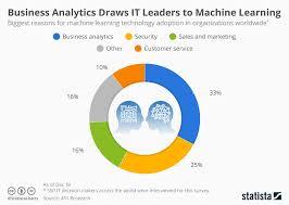 Chart Business Analytics Draws It Leaders To Machine