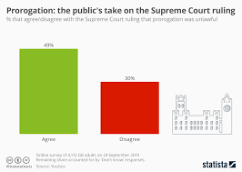 Court Chart Chart The Publics Take On The Supreme Court Ruling Statista