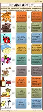 17 Best Food Craving Chart Images In 2019 Cravings Chart