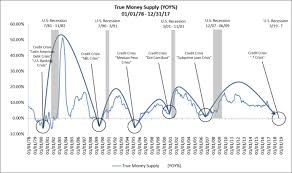 True Money Supply Chart The True Money Supply Is Flashing Red Mises Wire