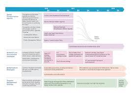 The Digital Transformation Roadmap Gantt Chart Gantt Chart