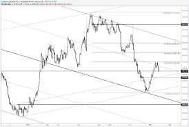 Gold Price 1171 Could Be Interesting