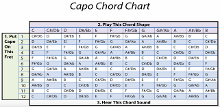 78 Exhaustive Fret Chords Chart