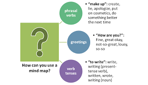 mind map for writing an essay how to use a mind map to improve  how to use a mind map to improve your vocabulary english learn phrasal verbs mind maps