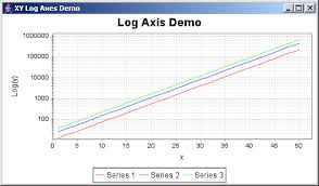 Jfreechart Xy Log Axes Demo Xy Series Chart Chart Java