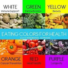 Zumba Diet Chart Rainbow Food Chart Healthy Health Nutrition Healthy