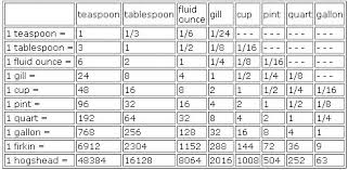 Liquid Measurements Chart Liquid Measure Conversion Table Modern Coffee Tables And