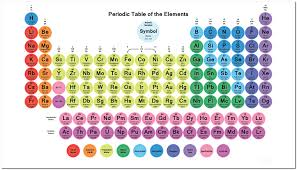 Printable Periodic Table Of Elements With Names Awesome Printable Periodic Table Of Elements With Names And Symbols