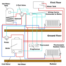 central heating fault finding and fault repair for diy enthusiasts heating system diagram
