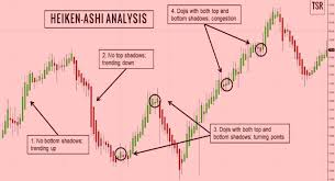 Heikin Ashi Charts In Excel How To Trade With Heikin Ashi Chart Pattern Stockmaniacs