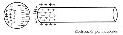 Resultado de imagen de electrización